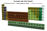 periodic table elements 3d 3ds