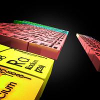 periodic table max